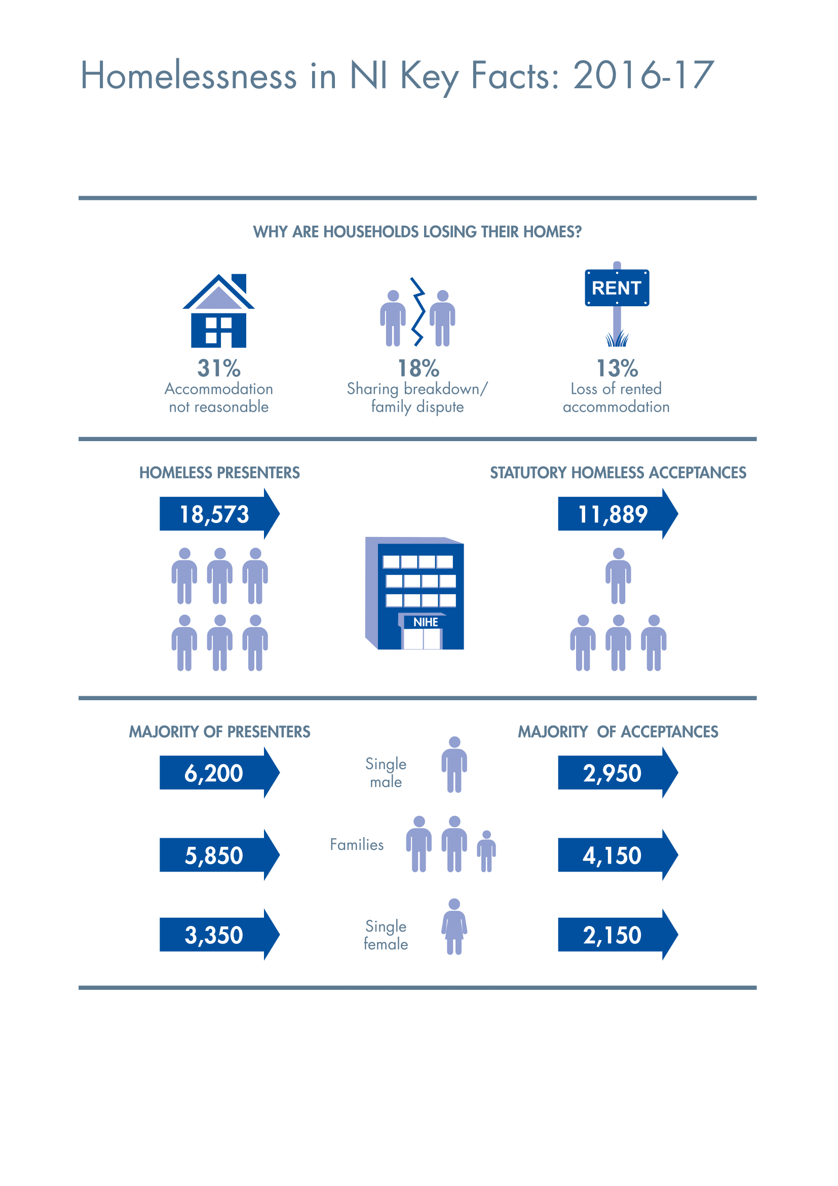 Homelessness infographics Key Facts-1.png